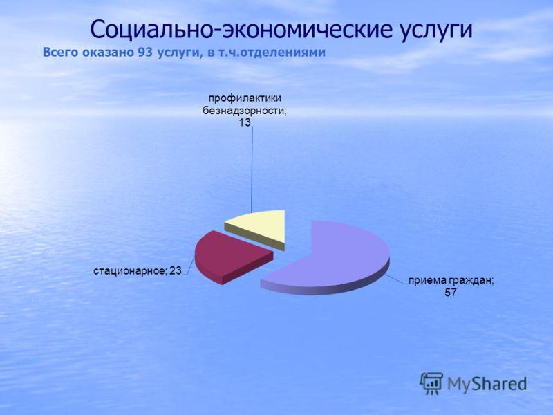 Социально-экономические услуги Всего оказано 93 услуги, в т.ч.отделениями
