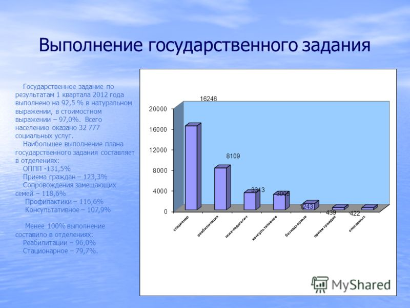 Выполнение государственного задания Государственное задание по результатам 1 квартала 2012 года выполнено на 92,5 % в натуральном выражении, в стоимостном выражении – 97,0%. Всего населению оказано 32 777 социальных услуг. Наибольшее выполнение плана