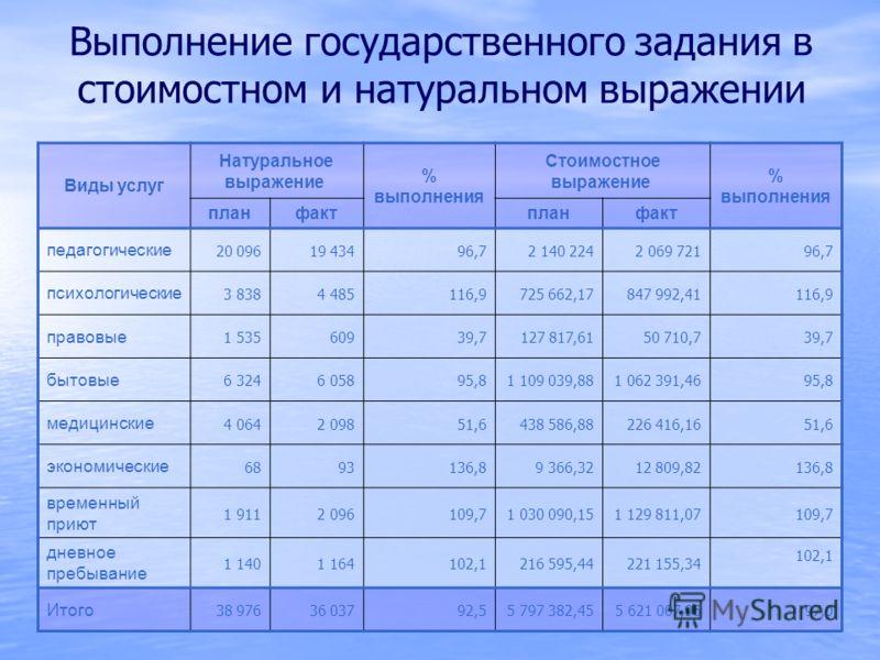 Выполнение государственного задания в стоимостном и натуральном выражении Виды услуг Натуральное выражение % выполнения Стоимостное выражение % выполнения планфактпланфакт педагогические 20 09619 43496,72 140 2242 069 72196,7 психологические 3 8384 4