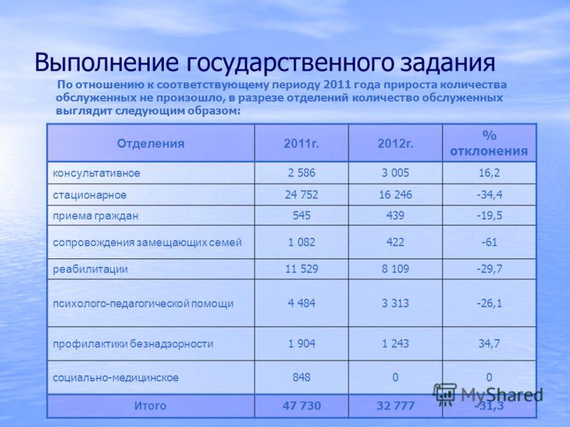 Выполнение государственного задания По отношению к соответствующему периоду 2011 года прироста количества обслуженных не произошло, в разрезе отделений количество обслуженных выглядит следующим образом: Отделения2011г.2012г. % отклонения консультатив