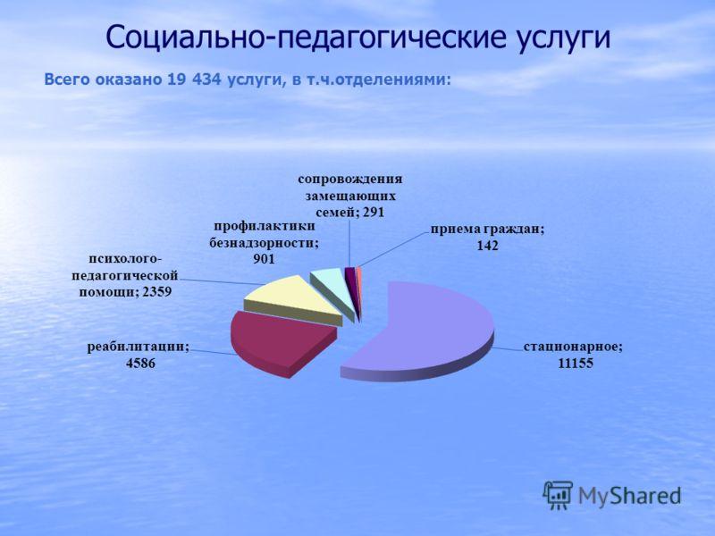 Социально-педагогические услуги Всего оказано 19 434 услуги, в т.ч.отделениями: