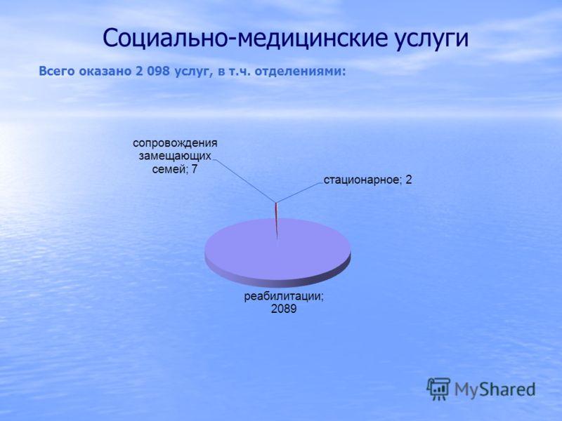 Социально-медицинские услуги Всего оказано 2 098 услуг, в т.ч. отделениями: