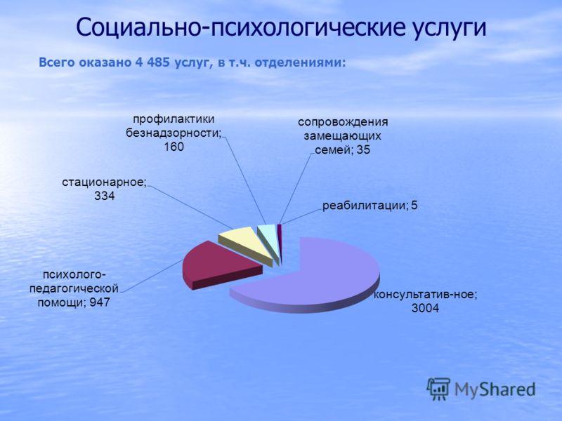 Социально-психологические услуги Всего оказано 4 485 услуг, в т.ч. отделениями: