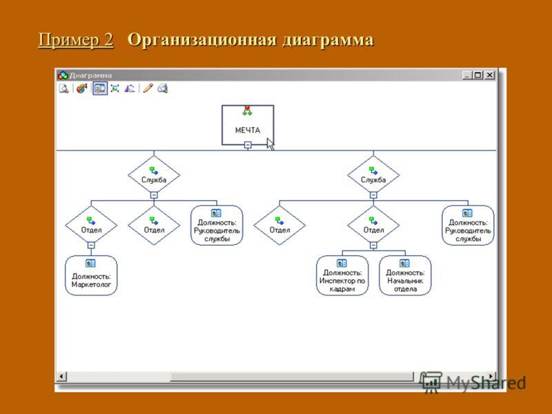 Пример 2 Организационная диаграмма