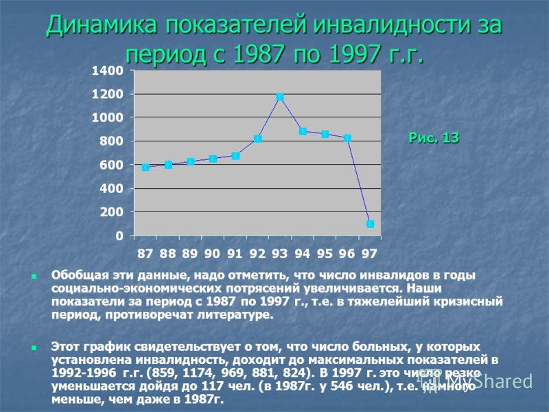 Динамика показателей инвалидности за период с 1987 по 1997 г.г. Обобщая эти данные, надо отметить, что число инвалидов в годы социально-экономических потрясений увеличивается. Наши показатели за период с 1987 по 1997 г., т.е. в тяжелейший кризисный п