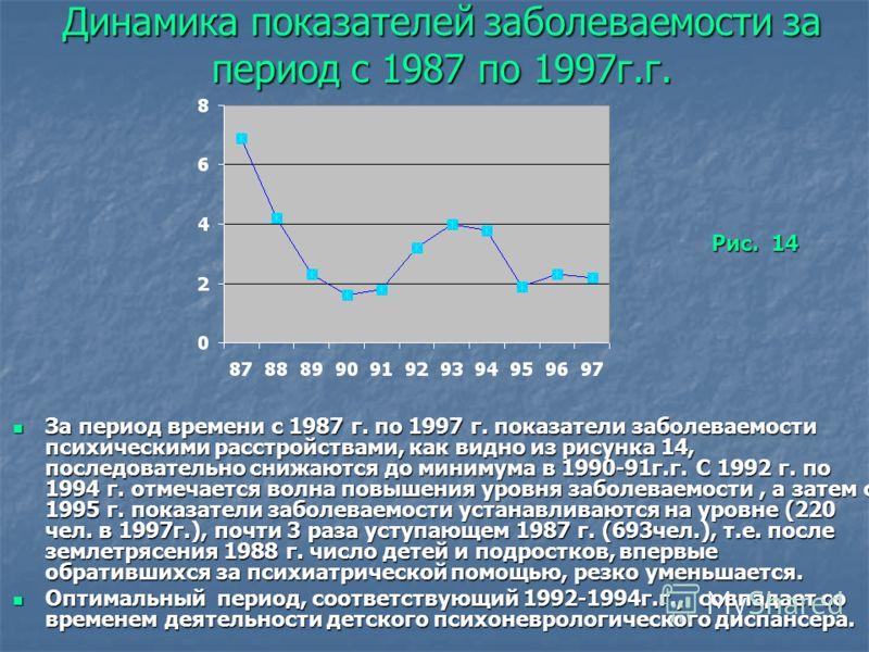Динамика показателей заболеваемости за период с 1987 по 1997г.г. За период времени с 1987 г. по 1997 г. показатели заболеваемости психическими расстройствами, как видно из рисунка 14, последовательно снижаются до минимума в 1990-91г.г. С 1992 г. по 1