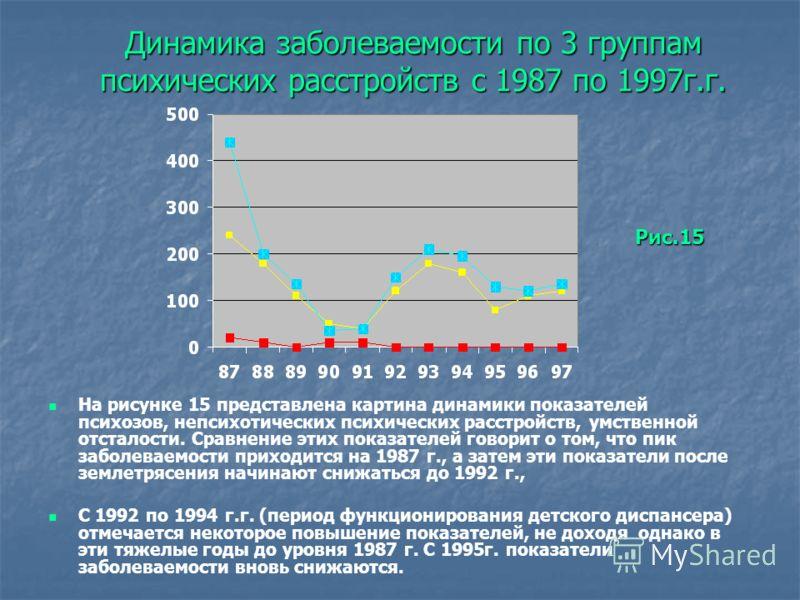 Динамика заболеваемости по 3 группам психических расстройств с 1987 по 1997г.г. На рисунке 15 представлена картина динамики показателей психозов, непсихотических психических расстройств, умственной отсталости. Сравнение этих показателей говорит о том