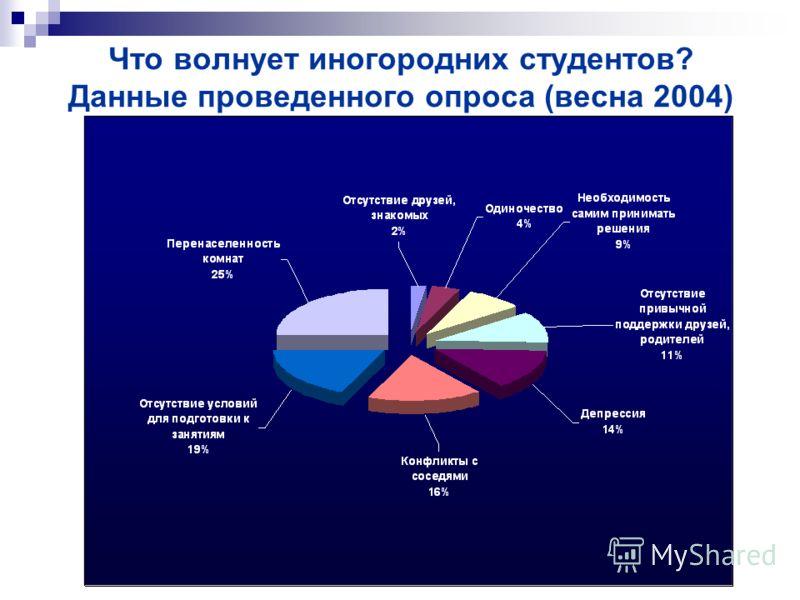Что волнует иногородних студентов? Данные проведенного опроса (весна 2004)