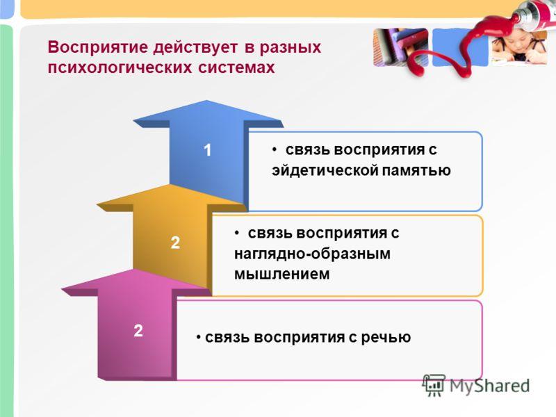 Восприятие действует в разных психологических системах 1 связь восприятия с речью связь восприятия с эйдетической памятью связь восприятия с наглядно-образным мышлением 2 2