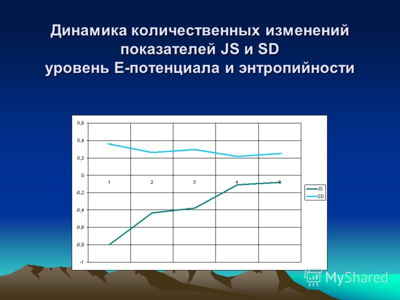 Динамика количественных изменений показателей JS и SD уровень Е-потенциала и энтропийности