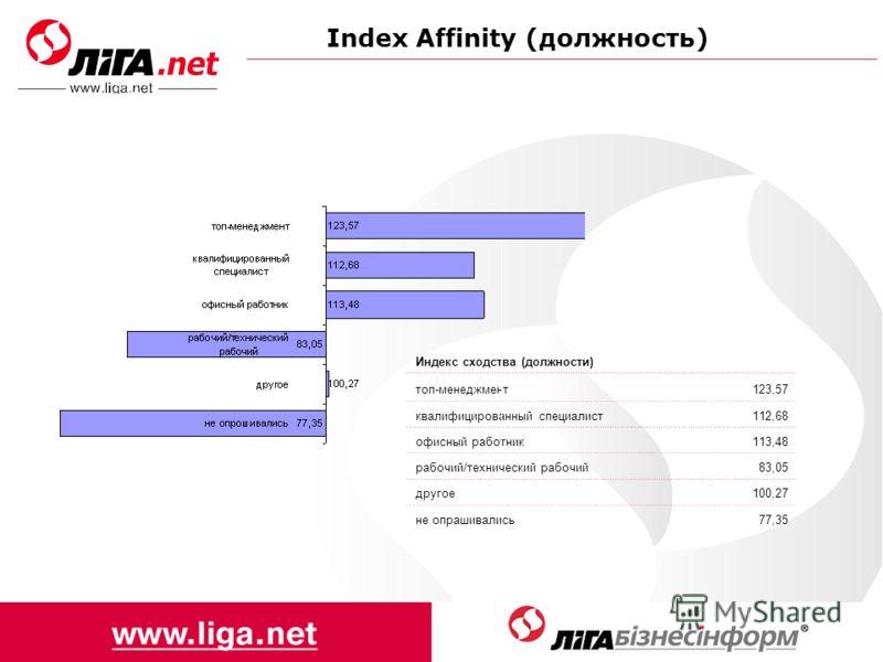 Index Affinity (должность) Индекс сходства (должности) топ-менеджмент123,57 квалифицированный специалист112,68 офисный работник113,48 рабочий/технический рабочий83,05 другое100,27 не опрашивались77,35