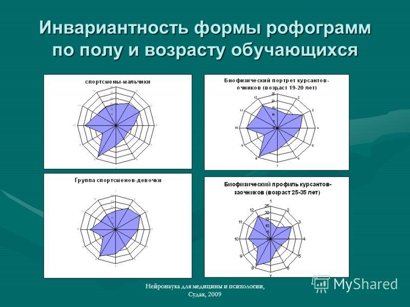 Нейронаука для медицины и психологии, Судак, 2009 Инвариантность формы рофограмм по полу и возрасту обучающихся