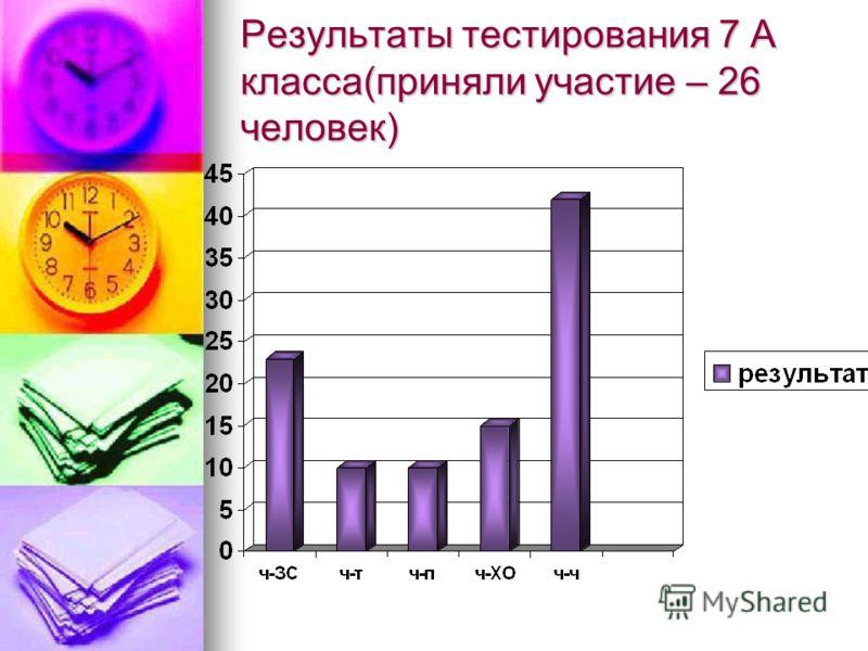 Результаты тестирования 7 А класса(приняли участие – 26 человек)