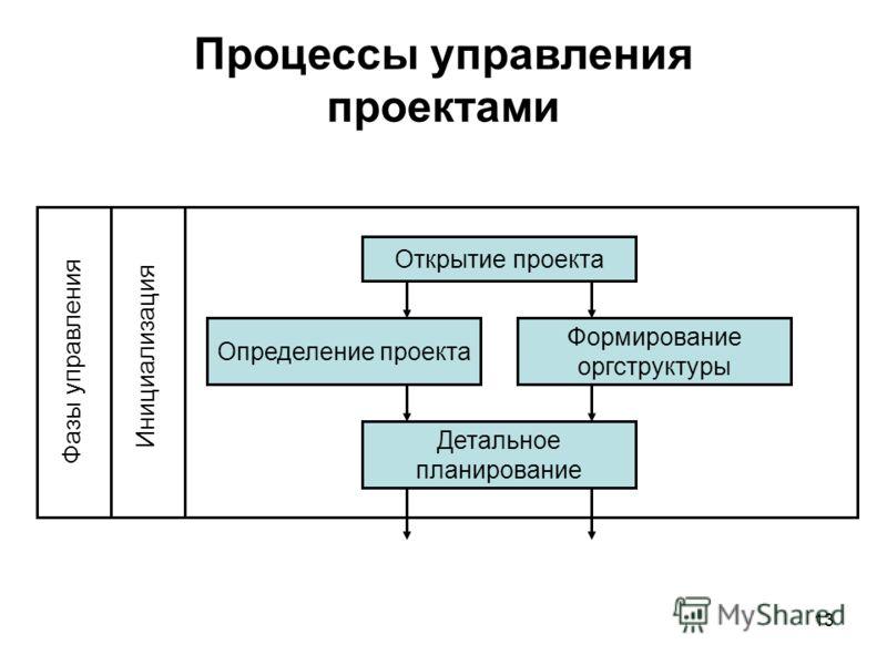 13 Процессы управления проектами Открытие проекта Определение проекта Формирование оргструктуры Детальное планирование Инициализация Фазы управления