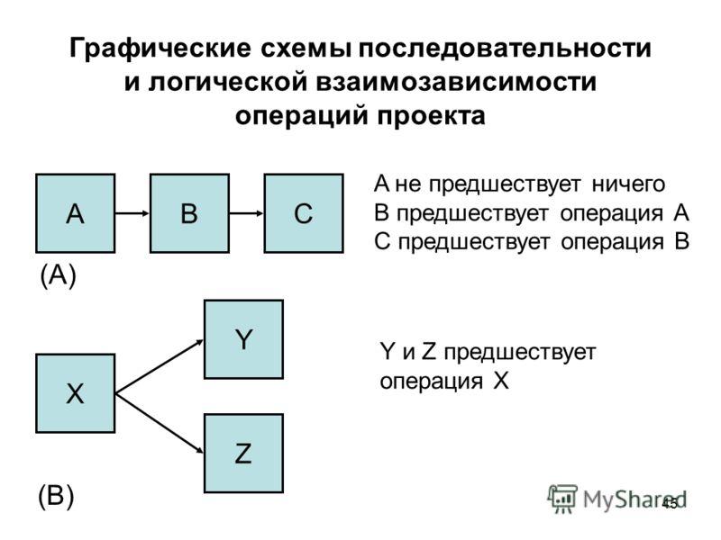 45 Графические схемы последовательности и логической взаимозависимости операций проекта АBC (A) A не предшествует ничего B предшествует операция А С предшествует операция В Y и Z предшествует операция X X Y Z (B)