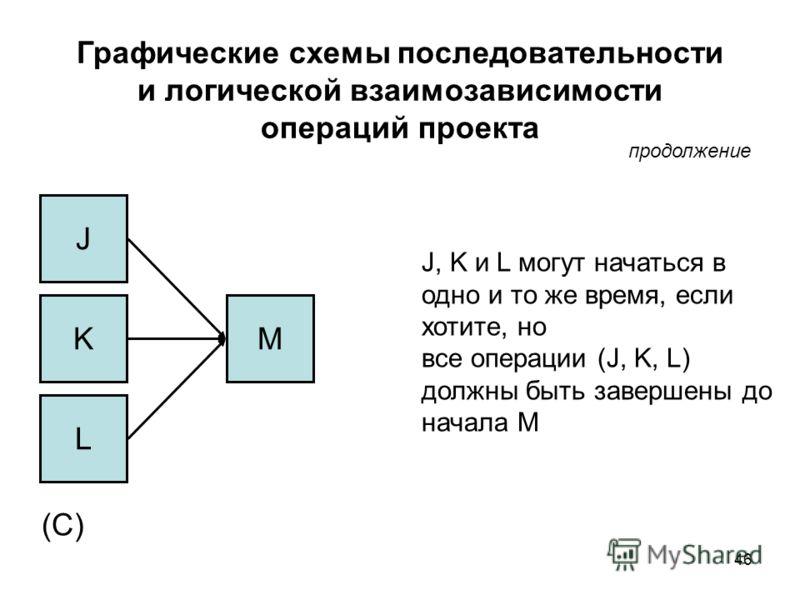 46 Графические схемы последовательности и логической взаимозависимости операций проекта J, K и L могут начаться в одно и то же время, если хотите, но все операции (J, K, L) должны быть завершены до начала M (C) L J KM продолжение