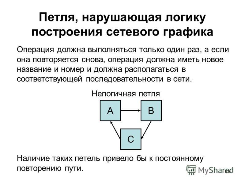 66 Петля, нарушающая логику построения сетевого графика Операция должна выполняться только один раз, а если она повторяется снова, операция должна иметь новое название и номер и должна располагаться в соответствующей последовательности в сети. Нелоги
