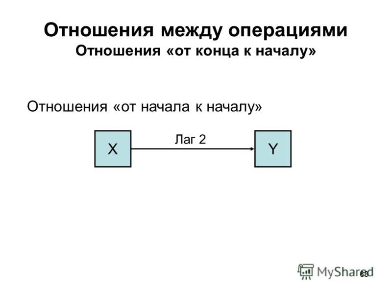 68 Отношения между операциями Отношения «от конца к началу» Отношения «от начала к началу» XY Лаг 2