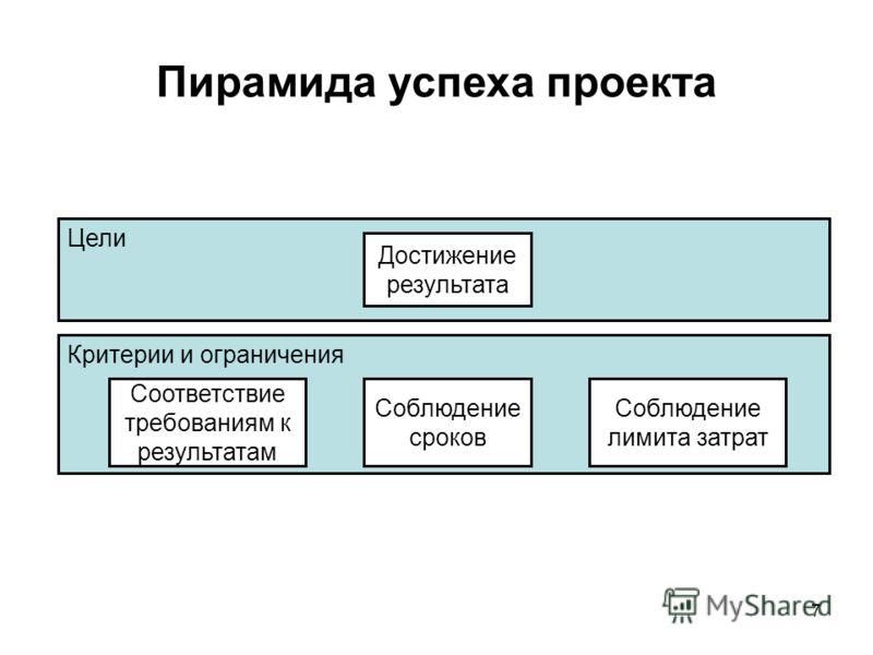 7 Пирамида успеха проекта Цели Достижение результата Критерии и ограничения Соблюдение сроков Соответствие требованиям к результатам Соблюдение лимита затрат