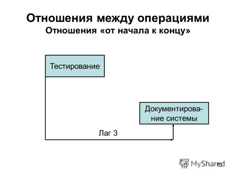 70 Отношения между операциями Отношения «от начала к концу» Тестирование Документирова- ние системы Лаг 3