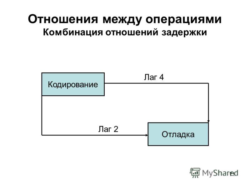 71 Отношения между операциями Комбинация отношений задержки Кодирование Отладка Лаг 2 Лаг 4