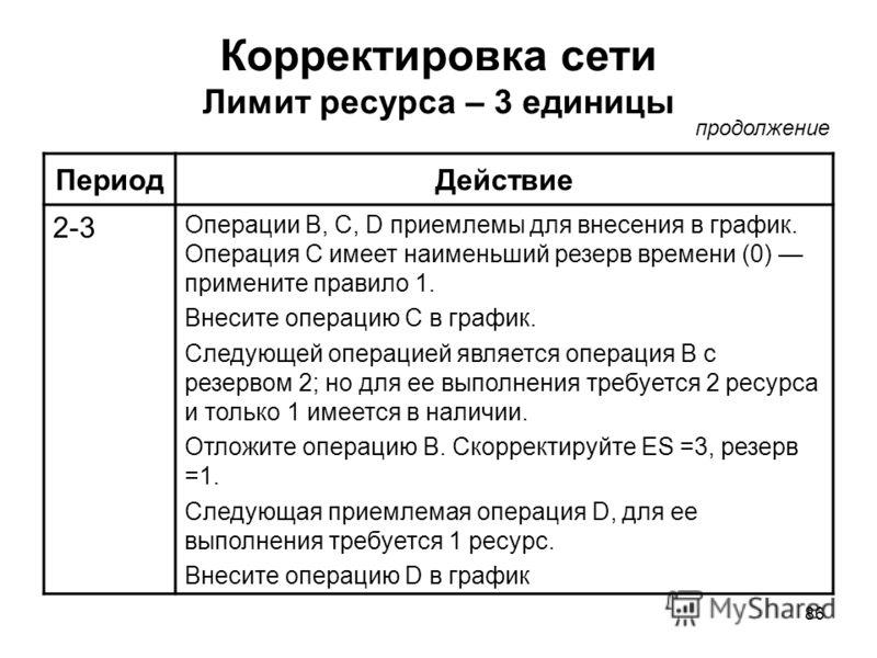 86 Корректировка сети Лимит ресурса – 3 единицы ПериодДействие 2-3 Операции В, С, D приемлемы для внесения в график. Операция С имеет наименьший резерв времени (0) примените правило 1. Внесите операцию С в график. Следующей операцией является операци