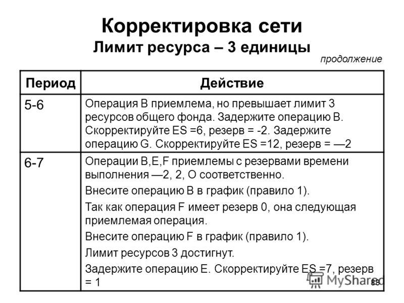 88 Корректировка сети Лимит ресурса – 3 единицы ПериодДействие 5-6 Операция В приемлема, но превышает лимит 3 ресурсов общего фонда. Задержите операцию В. Скорректируйте ES =6, резерв = -2. Задержите операцию G. Скорректируйте ES =12, резерв = 2 6-7