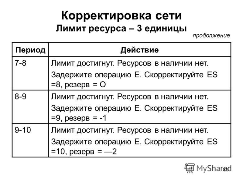 89 Корректировка сети Лимит ресурса – 3 единицы ПериодДействие 7-8Лимит достигнут. Ресурсов в наличии нет. Задержите операцию Е. Скорректируйте ES =8, резерв = О 8-9Лимит достигнут. Ресурсов в наличии нет. Задержите операцию Е. Скорректируйте ES =9,