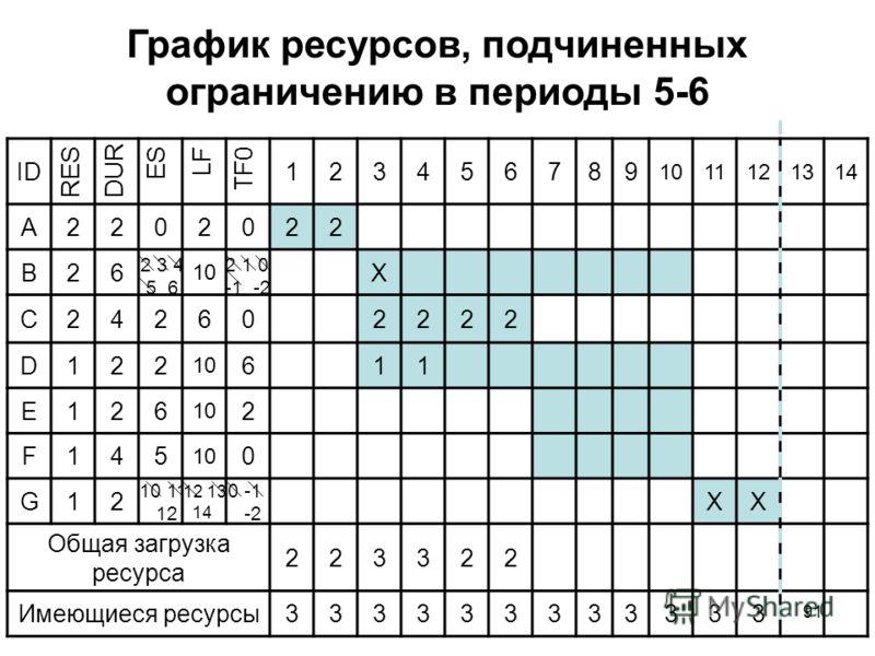 91 График ресурсов, подчиненных ограничению в периоды 5-6 ID123456789 101112131414 A2202022 B26 10 Х C242602222 D122 611 E126 2 F145 0 G12ХХ Общая загрузка ресурса 223322 Имеющиеся ресурсы333333333333 RES DUR ES LF TF0 2 1 0 -1 -2 2 3 4 5 6 10 11 12