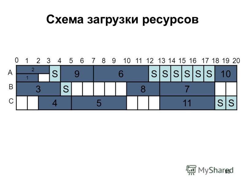 95 Схема загрузки ресурсов 2 S96SSSSSS10 1 3S87 4511SS 0 1234567891011121314151617181920 А В С