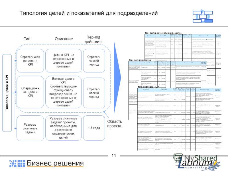 11 Типология целей и показателей для подразделений Типология целей и KPI Стратегическ ие цели и KPI Операционн ые цели и KPI Разовые значимые задачи Важные цели и KPI, соответствующие функционалу подразделения, но не отраженные в дереве целей компани