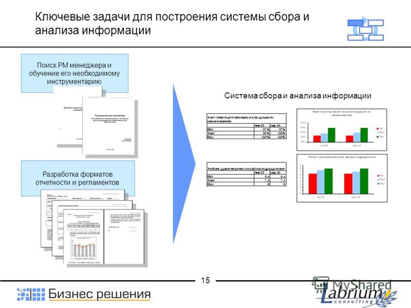 15 Ключевые задачи для построения системы сбора и анализа информации Разработка форматов отчетности и регламентов Поиск РМ менеджера и обучение его необходимому инструментарию Система сбора и анализа информации
