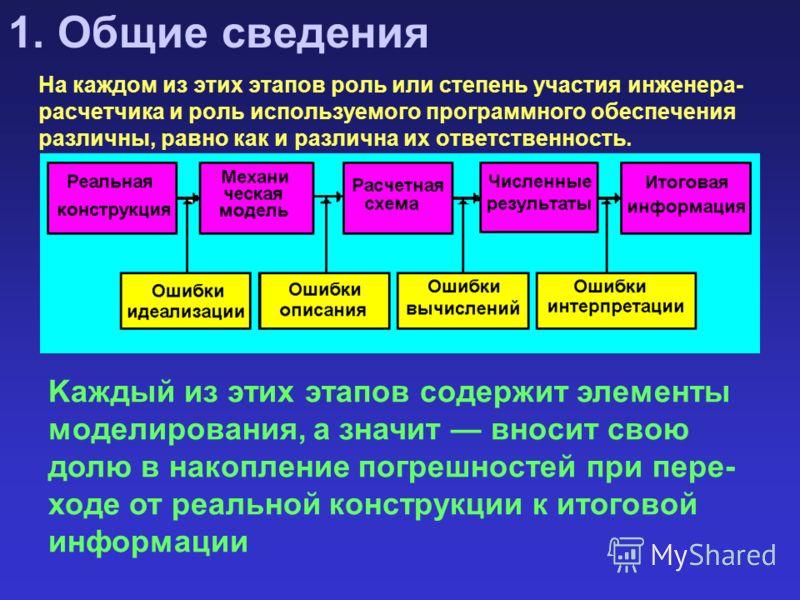 1. Общие сведения На каждом из этих этапов роль или степень участия инженера- расчетчика и роль используемого программного обеспечения различны, равно как и различна их ответственность. Kаждый из этих этапов содержит элементы моделирования, а значит