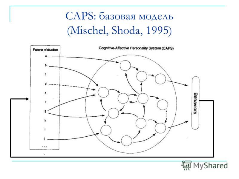 CAPS: базовая модель (Mischel, Shoda, 1995)