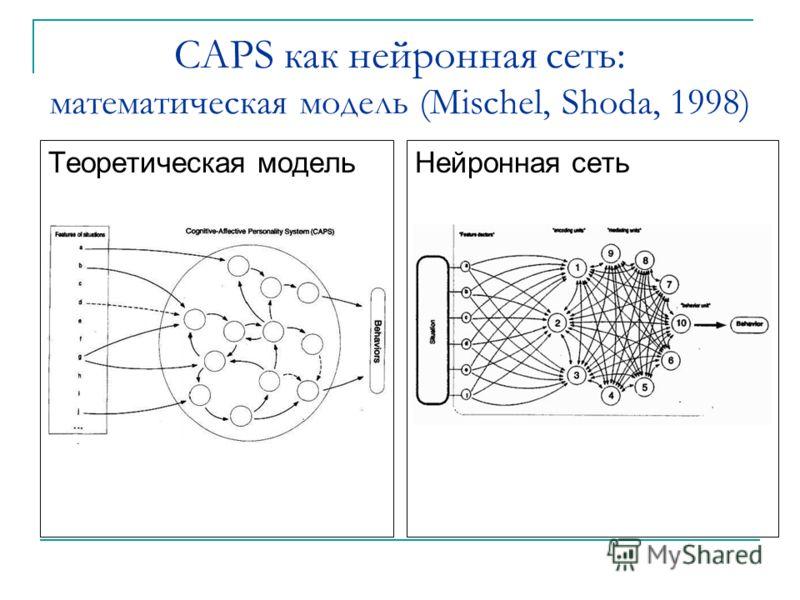 CAPS как нейронная сеть: математическая модель (Mischel, Shoda, 1998) Теоретическая модель Нейронная сеть
