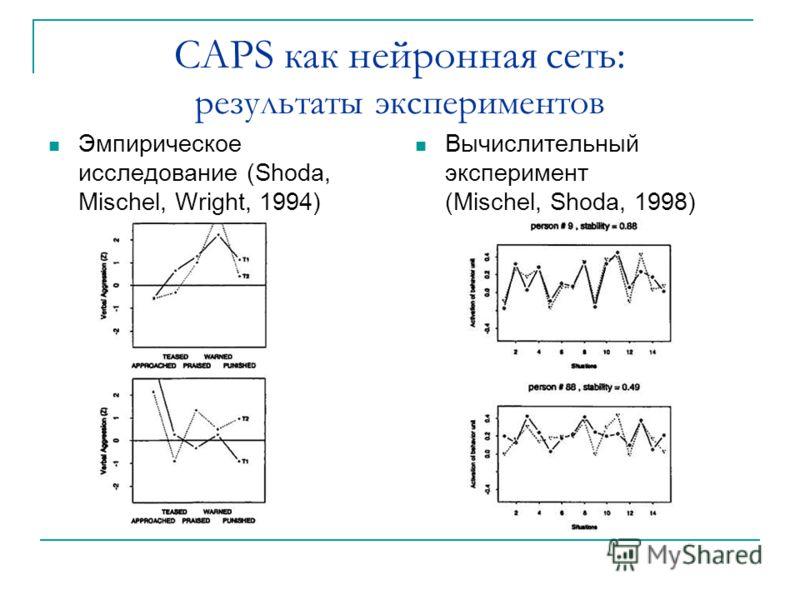 CAPS как нейронная сеть: результаты экспериментов Эмпирическое исследование (Shoda, Mischel, Wright, 1994) Вычислительный эксперимент (Mischel, Shoda, 1998)