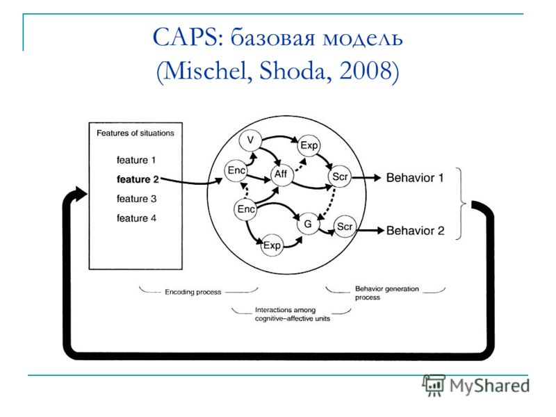 CAPS: базовая модель (Mischel, Shoda, 2008)