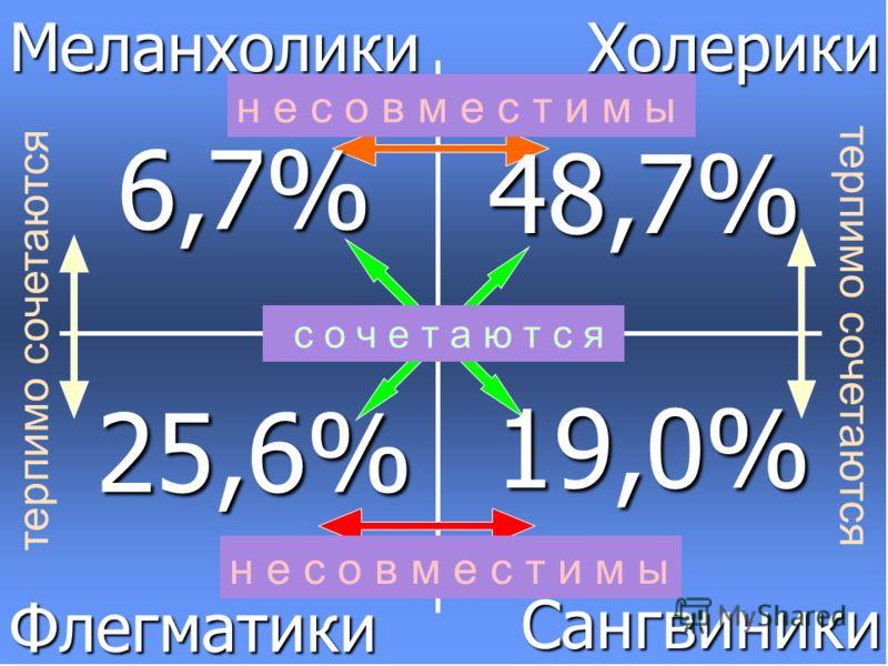 МеланхоликиХолерикиФлегматики Сангвиники н е с о в м е с т и м ы терпимо сочетаются с о ч е т а ю т с я 6,7% 48,7% 25,6% 19,0%