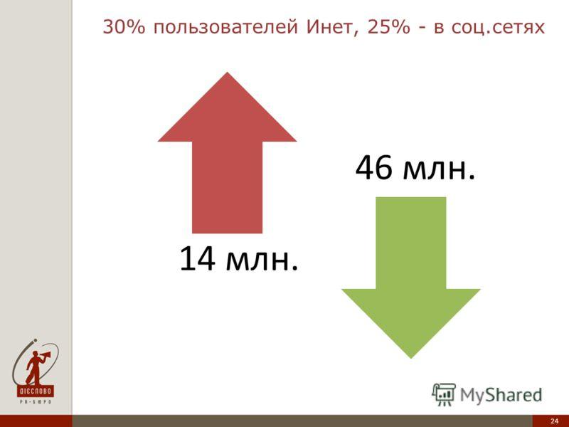 24 14 млн. 46 млн. 30% пользователей Инет, 25% - в соц.сетях