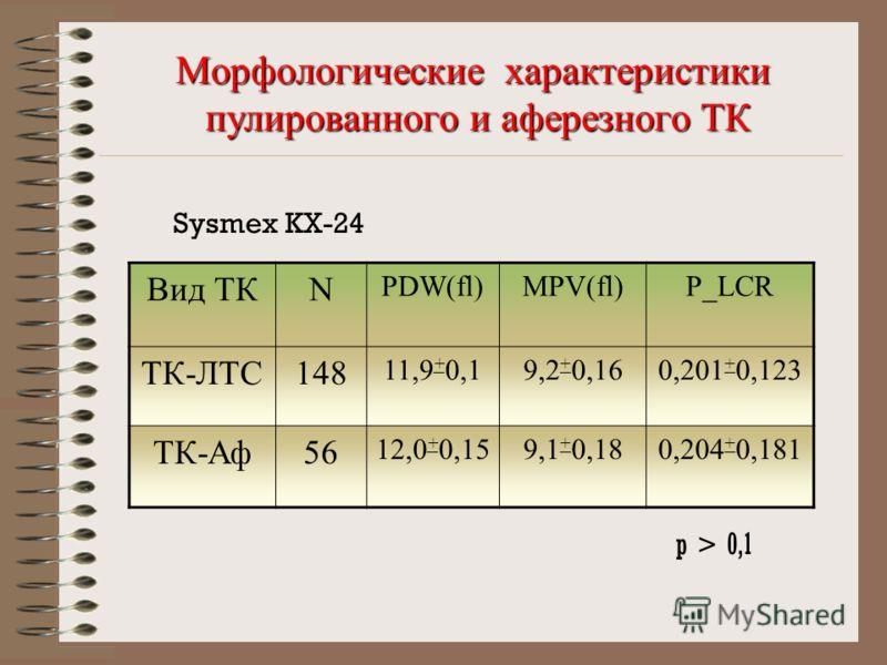 Морфологические характеристики пулированного и аферезного ТК Вид ТКN PDW(fl)MPV(fl)P_LCR ТК-ЛТС148 11,9 + 0,19,2 + 0,160,201 + 0,123 ТК-Аф56 12,0 + 0,159,1 + 0,180,204 + 0,181 Sysmex KX-24 p > 0,1