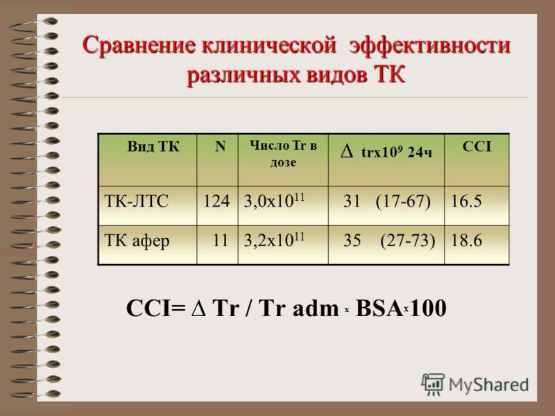 Сравнение клинической эффективности различных видов ТК CСI= Tr / Tr adm х BSA x 100 Вид ТК N Число Tr в дозе trx10 9 24ч ССI ТК-ЛТС1243,0х10 11 31 (17-67)16.5 ТК афер 113,2х10 11 35 (27-73)18.6