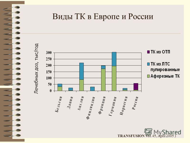 Виды ТК в Европе и России Лечебных доз, тыс/год TRANSFUSION Vol. 45, April 2005 )