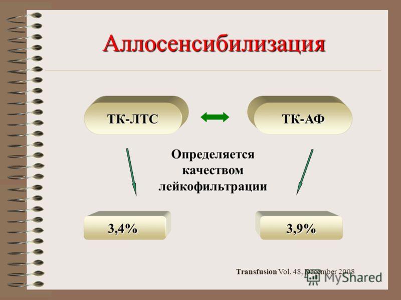 Аллосенсибилизация ТК - ЛТС ТК - АФ Определяется качеством лейкофильтрации 3,4%3,9% Transfusion Vol. 48, December 2008