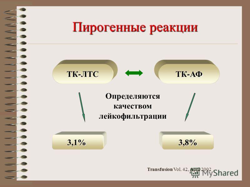 Пирогенные реакции Пирогенные реакции ТК - ЛТС ТК - АФ Определяются качеством лейкофильтрации 3,1%3,8% Transfusion Vol. 42, April 2002
