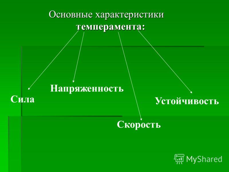 Основные характеристики темперамента: Сила Напряженность Скорость Устойчивость