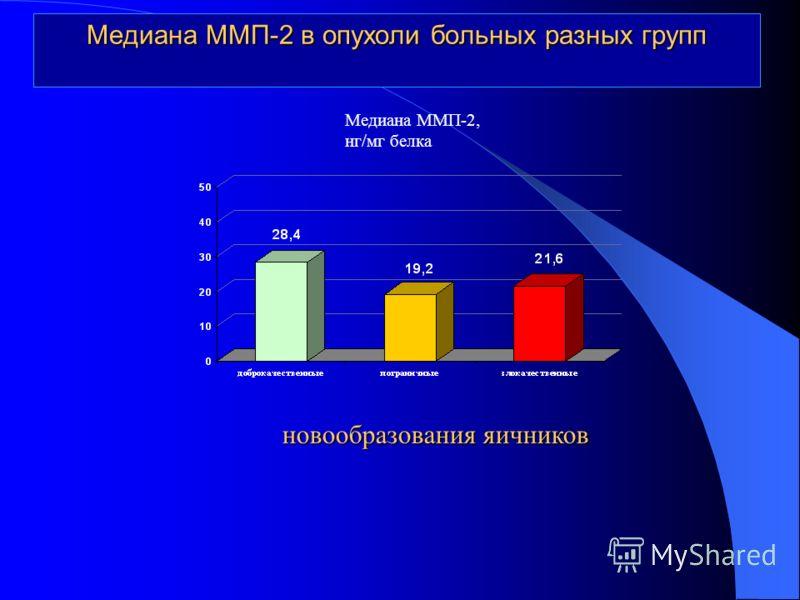 Медиана ММП-2 в опухоли больных разных групп новообразования яичников Медиана ММП-2, нг/мг белка