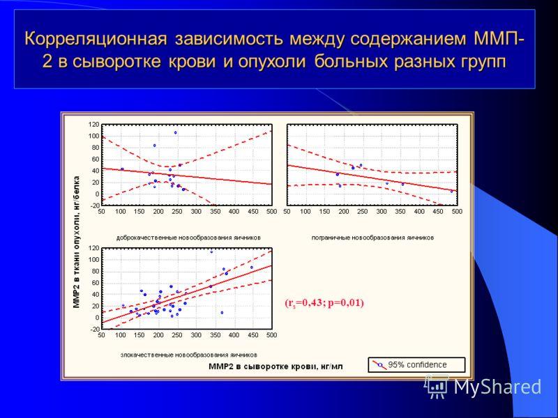 Корреляционная зависимость между содержанием ММП- 2 в сыворотке крови и опухоли больных разных групп (r s =0,43; p=0,01)