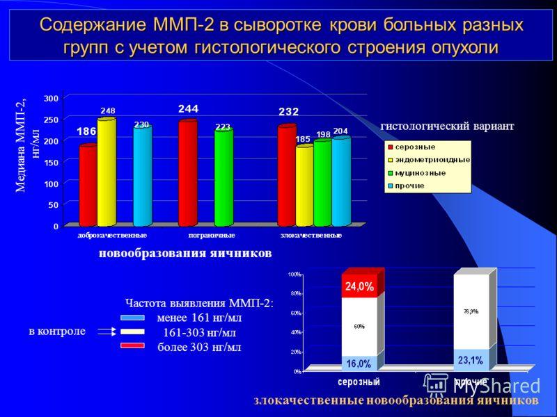 Содержание ММР2 в сыворотке крови больных разных групп с учетом размеров по УЗИ новообразования яичников Медиана ММП-2, нг/мл злокачественные новообразования яичников Частота выявления ММП-2: менее 161 нг/мл 161-303 нг/мл более 303 нг/мл в контроле С