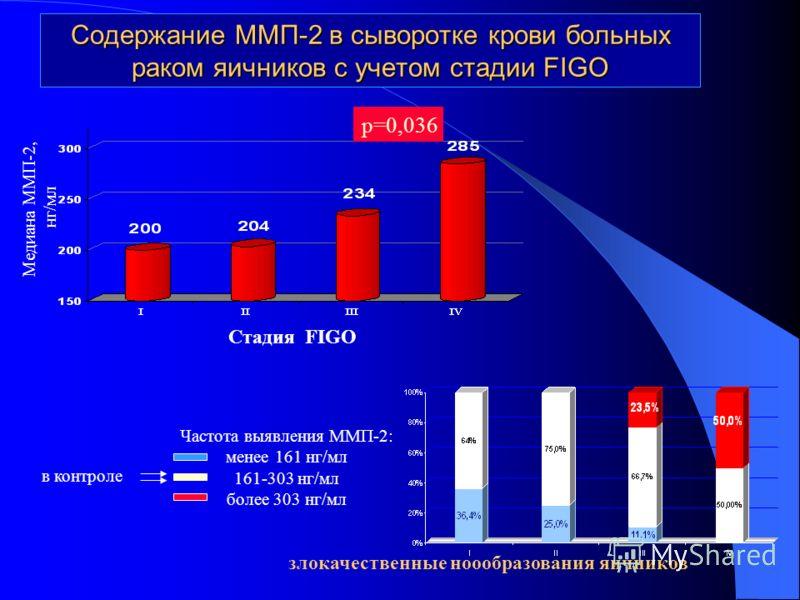 Содержание ММП-2 в сыворотке крови больных раком яичников с учетом стадии FIGO Стадия FIGO Медиана ММП-2, нг/мл р=0,036 злокачественные ноообразования яичников Частота выявления ММП-2: менее 161 нг/мл 161-303 нг/мл более 303 нг/мл в контроле