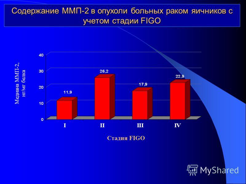 Содержание ММП-2 в опухоли больных раком яичников с учетом стадии FIGO Медиана ММП-2, нг/мг белка Стадия FIGO